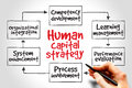 Human capital strategy mind map business concept Royalty Free Stock Photo