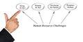 Human Resource Challenges