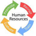 Human Resources arrows Recruit Train cycle Royalty Free Stock Images