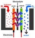 Hydrogen engine