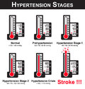 Hypertension stages Royalty Free Stock Photo