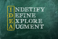 Idea acronym indetify define exlore augment drawn with chalk on a blackboard Royalty Free Stock Photo