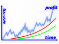 Ideal chart сhart successful price dependence on time Royalty Free Stock Photography