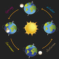 Illustration of earth revolves around the sun Royalty Free Stock Images