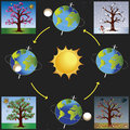 Illustration of earth revolves around the sun Royalty Free Stock Photo