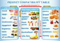 Illustration table of compatibility of products useful for a man Stock Images