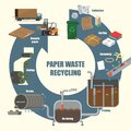 Illustrative diagram of Paper Waste recycling process Royalty Free Stock Photo