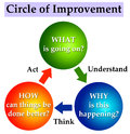 Improvement circle improving things by understanding thinking and acting Stock Images