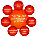 Improvement continuous in a kaizen process Stock Images