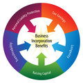 Incorporation Benefits Wheel Royalty Free Stock Photo