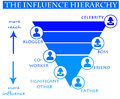 Influence diagram depicting reach and of people Royalty Free Stock Images