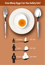 Info graphic how many eggs can you safely eat eps vector of about Royalty Free Stock Photo