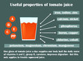 Infographic about the beneficial properties of tomato juice.