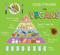 Infographic chart, illustration of a food pyramid for vegetarian nutrition. Shows healthy food balance for successful growth, educ