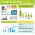 Infographic about renewable energy production