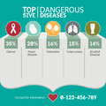 Infographic for top 5 the risk of dangerous diseases, medical and healthcare . Vector