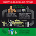 Infographics oil money weapons and ammunition terrorists and refugees collection of elements for illustrations infographic Royalty Free Stock Photo