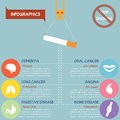 Infographics of smoking harmful vector eps Royalty Free Stock Images