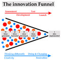 Innovation process funnel from creativity to implementation Royalty Free Stock Photos