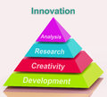 Innovation pyramid means creativity development meaning research and analysis Stock Photo