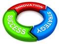 Innovation strategy success Royalty Free Stock Photo