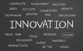 Innovation word cloud written on a chalkboard Royalty Free Stock Image