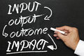 Input output outcome impact, blackboard or chalkboard with hand Royalty Free Stock Photo