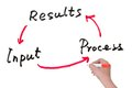 Input process and results cycle of concept drawn on white board Royalty Free Stock Photography