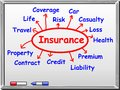 Insurance abstract on whiteboard Royalty Free Stock Image