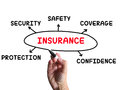 Insurance diagram means coverage safeguard meaning and insuring Royalty Free Stock Image