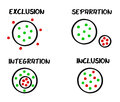 Integration inclusion exclusion separation schema Royalty Free Stock Image