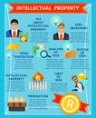 Intellectual Property Flat Infographics Royalty Free Stock Photo