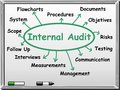 Internal audit concept on whiteboard Royalty Free Stock Image