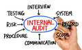Internal audit flowchart hand drawing on whiteboard Royalty Free Stock Photo