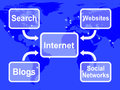 Internet map means blogs websites social networks and searching meaning Royalty Free Stock Photo