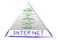 Internet new basic human need information society era concept internet hyper modern information society humoristic fun maslow s Stock Image