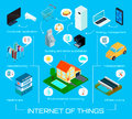 Internet Things Isometric Infographic Poster