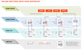 Internet Web Site Sales Process Diagram Royalty Free Stock Photo