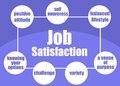 Job satisfaction concept ingredients of presented in a poster Stock Images