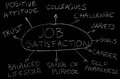Job satisfaction factors that contribute to Royalty Free Stock Photo