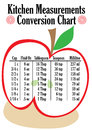 Kitchen measurements conversion chart for for volumes with cups fluid ounces tablespoons teaspoons and milliliters Royalty Free Stock Image
