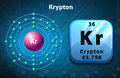 Krypton symbol and electron diagram krypton illustration Royalty Free Stock Photos