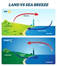 Land vs sea breeze vector illustration. Labeled shore wind explanation scheme Royalty Free Stock Photo