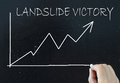 Landslide victory handwritten on a chalk board with a line graph pointing upwards Stock Image