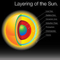 Layering Of The Sun