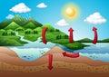 Le cycle de l eau Images libres de droits