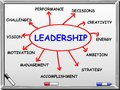 Leadership abstract - whiteboard Stock Images