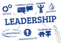 Leadership concept chart with icons and keywords Royalty Free Stock Photos