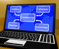 Leadership Diagram On Computer  Showing Vision And Values Royalty Free Stock Photos