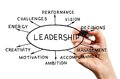Leadership hand holding a marker draw a diagram of the qualities of successful on the transparent screen Stock Photo